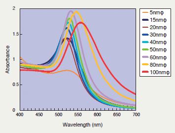 Lichtabsorptionsgrad