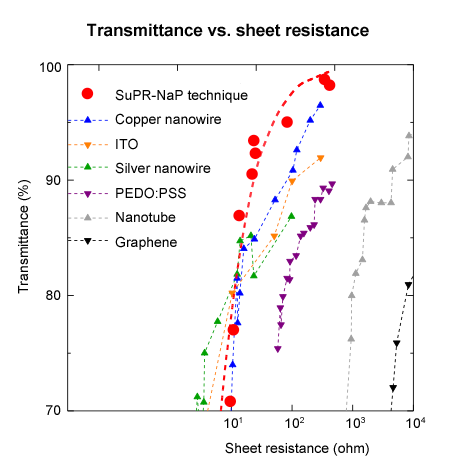 Figure 4. High light transmittance (Source: AIST, the University of Tokyo, Yamagata University, TANAKA KIKINZOKU KOGYO, and the JST)