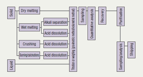 Flowchart of Recovering and Refining Precious Metals