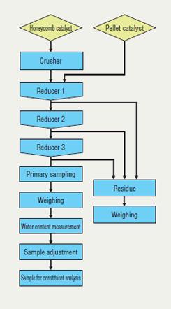 Sampling Flow