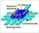 Bonding wires inside an IC chip