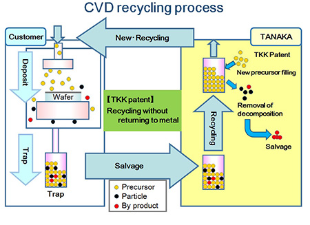 A recycling process that achieves comprehensive cost reductions (Example of ruthenium precursor)