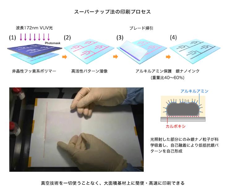 図2 スーパーナップ法の印刷工程 出典:産業技術総合研究所、東京大学、山形大学、田中貴金属工業、科学技術振興機構