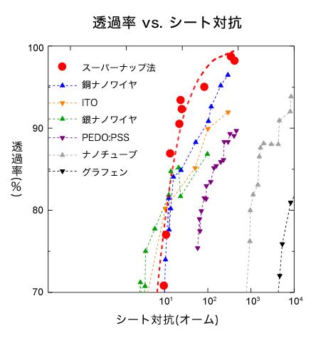 図4 透過率は高い 出典:産業技術総合研究所、東京大学、山形大学、田中貴金属工業、科学技術振興機構