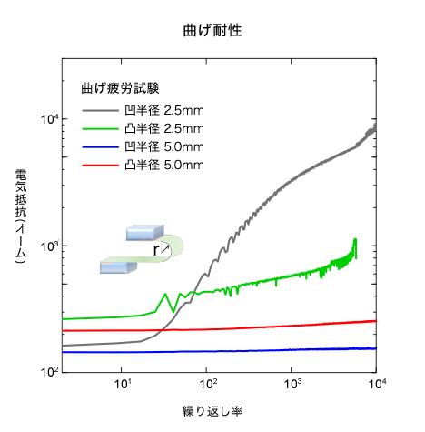 図5 曲率半径2.5mmだと基板フィルムがボロボロになった 出典:産業技術総合研究所、東京大学、山形大学、田中貴金属工業、科学技術振興機構
