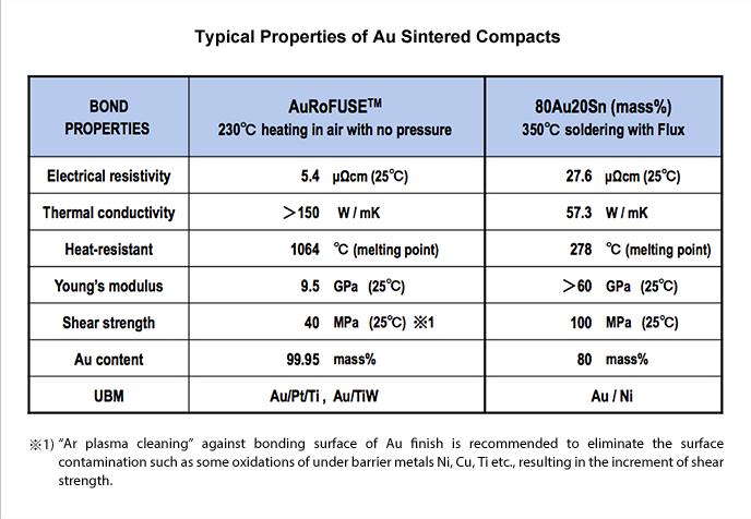 表1 金(Au)ナノ粒子AuRoFUSEと従来の金スズ共晶半田の比較