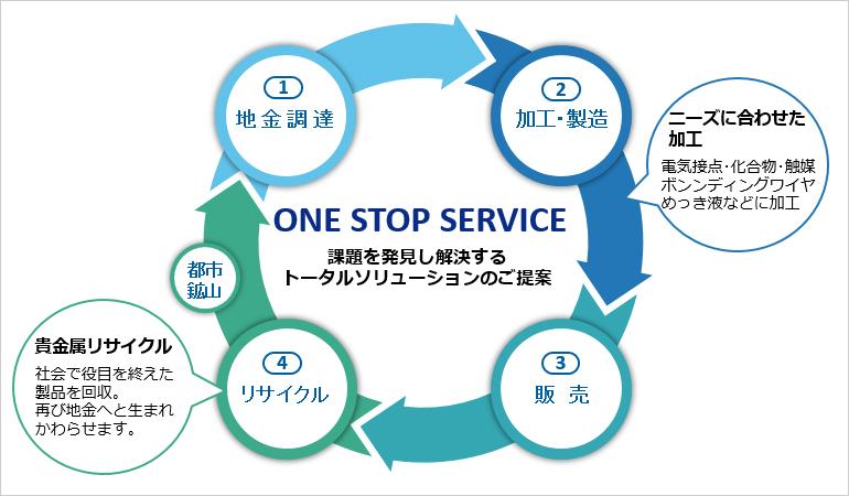 ワンストップサービスのイメージ