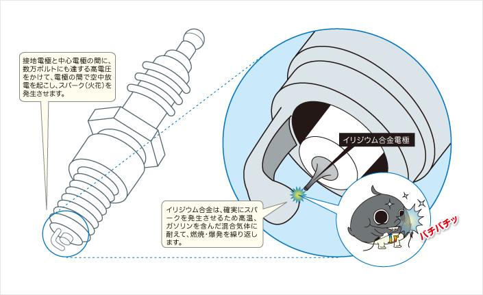 イリジウム合金は、確実にスパークを発生させるため高温、ガソリンを含んだ混合気体に耐えて、燃焼・爆発を繰り返します。