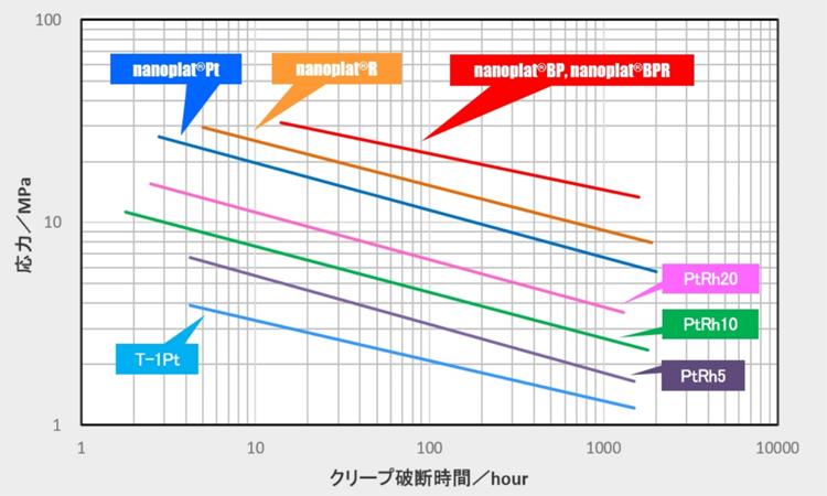 Creep Rupture Strength of Various Platinum Materials (1400°C)