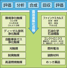 使用分野のイメージ