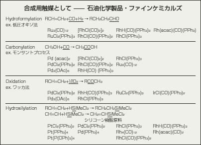 貴金属化合物の応用例