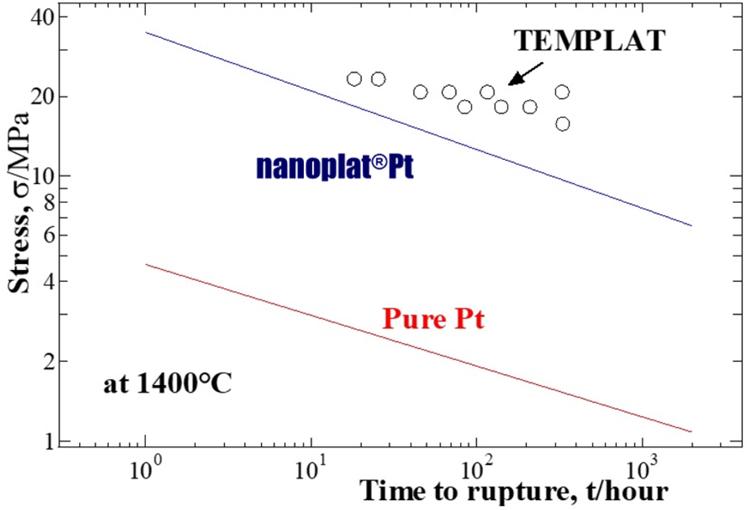 1,400℃における初期応力とCreep破断のイメージその2