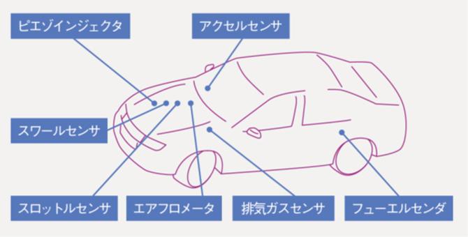 車載材料の箇所