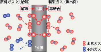 パラジウムによる水素透過メカニズム