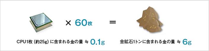 リサイクル例 CPU1枚(約25g)に含まれる金の量≒0.1g×60枚=金鉱石1トンに含まれる金の量≒6g