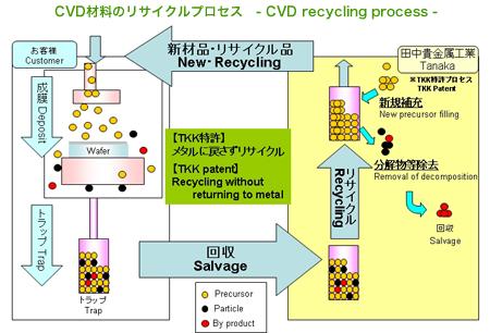 トータルコスト削減を実現するリサイクルプロセス(ルテニウムプリカーサーの事例) CVD材料のリサイクルプロセス - CVD recycling process -