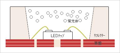 LEDパッケージの基本構造